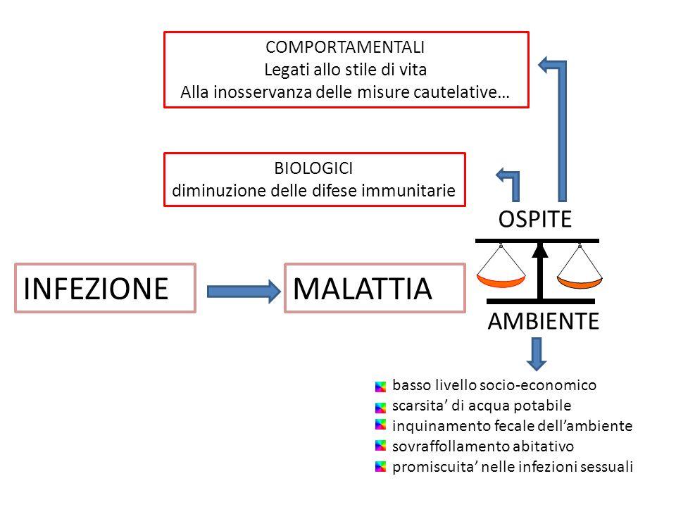 INFEZIONEMALATTIA OSPITE BIOLOGICI diminuzione delle difese immunitarie COMPORTAMENTALI Legati allo stile di vita Alla inosservanza delle misure caute