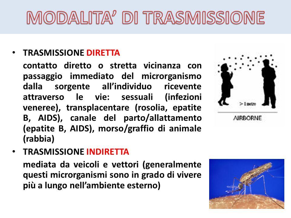 TRASMISSIONE DIRETTA contatto diretto o stretta vicinanza con passaggio immediato del microrganismo dalla sorgente allindividuo ricevente attraverso l