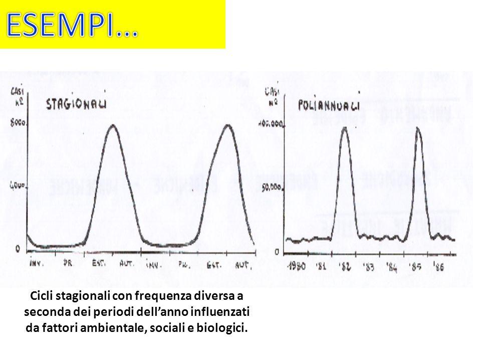 CICLI EPIDEMICI Cicli stagionali con frequenza diversa a seconda dei periodi dellanno influenzati da fattori ambientale, sociali e biologici.
