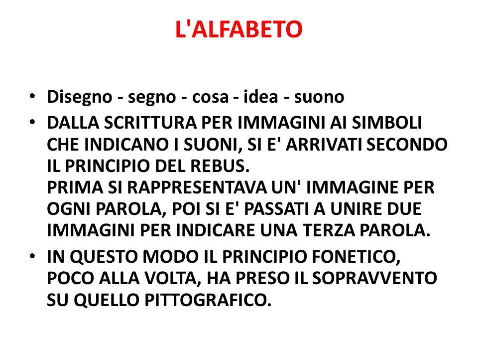 L'ALFABETO Disegno - segno - cosa - idea - suono DALLA SCRITTURA PER IMMAGINI AI SIMBOLI CHE INDICANO I SUONI, SI E' ARRIVATI SECONDO IL PRINCIPIO DEL