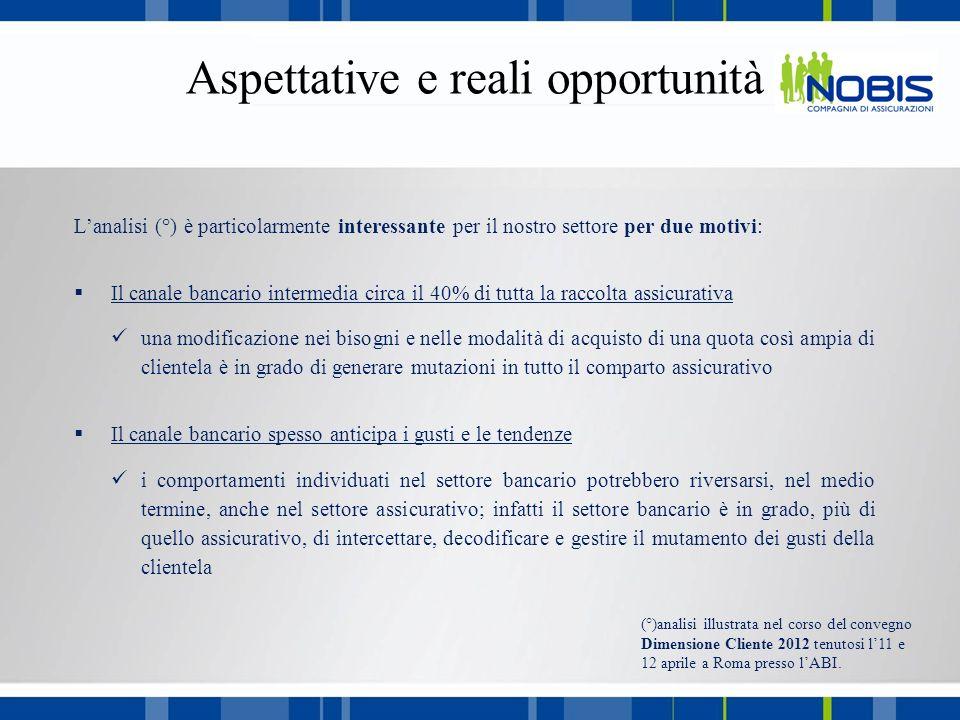 Lanalisi (°) è particolarmente interessante per il nostro settore per due motivi: Il canale bancario intermedia circa il 40% di tutta la raccolta assi