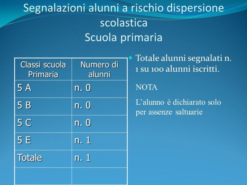 Segnalazioni alunni a rischio dispersione scolastica Scuola primaria Classi scuola Primaria Numero di alunni 5 A n. 0 5 B n. 0 5 C n. 0 5 E n. 1 Total