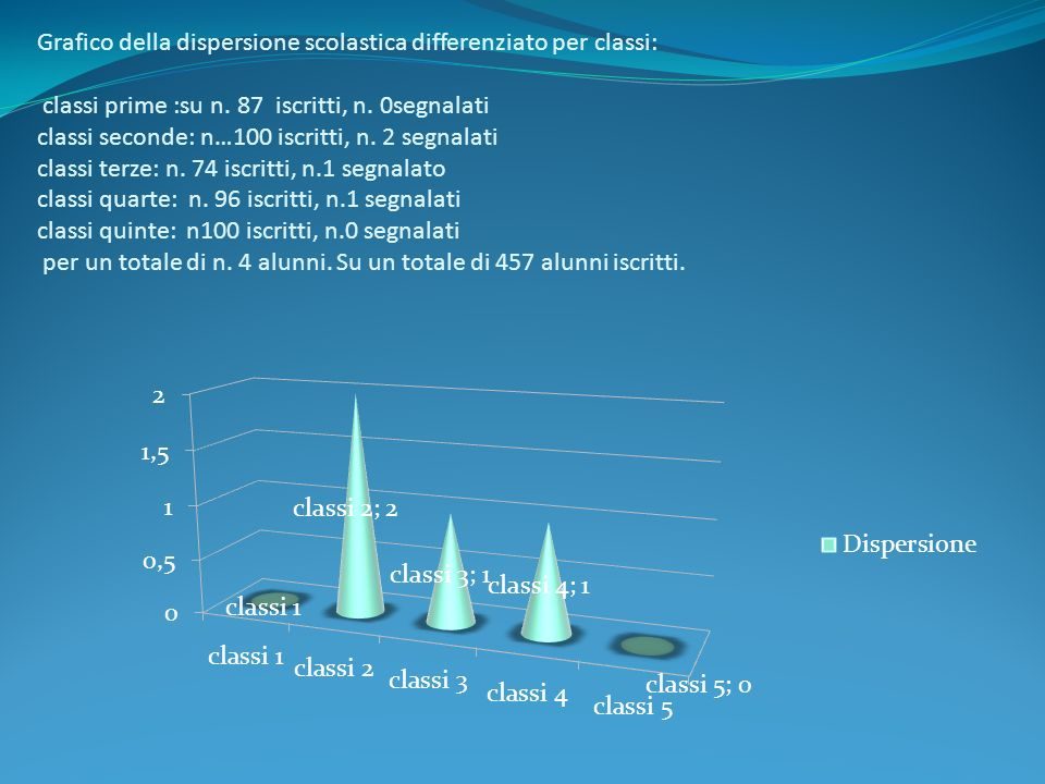 Grafico della dispersione scolastica differenziato per classi: classi prime :su n. 87 iscritti, n. 0segnalati classi seconde: n…100 iscritti, n. 2 seg