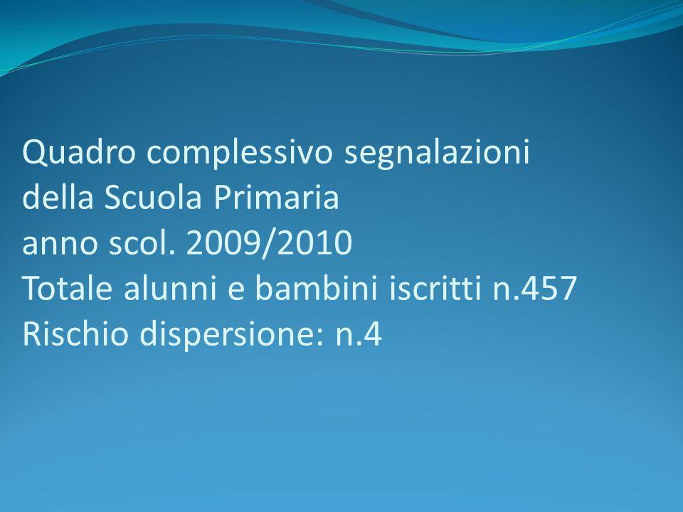 Quadro complessivo segnalazioni della Scuola Primaria anno scol. 2009/2010 Totale alunni e bambini iscritti n.457 Rischio dispersione: n.4