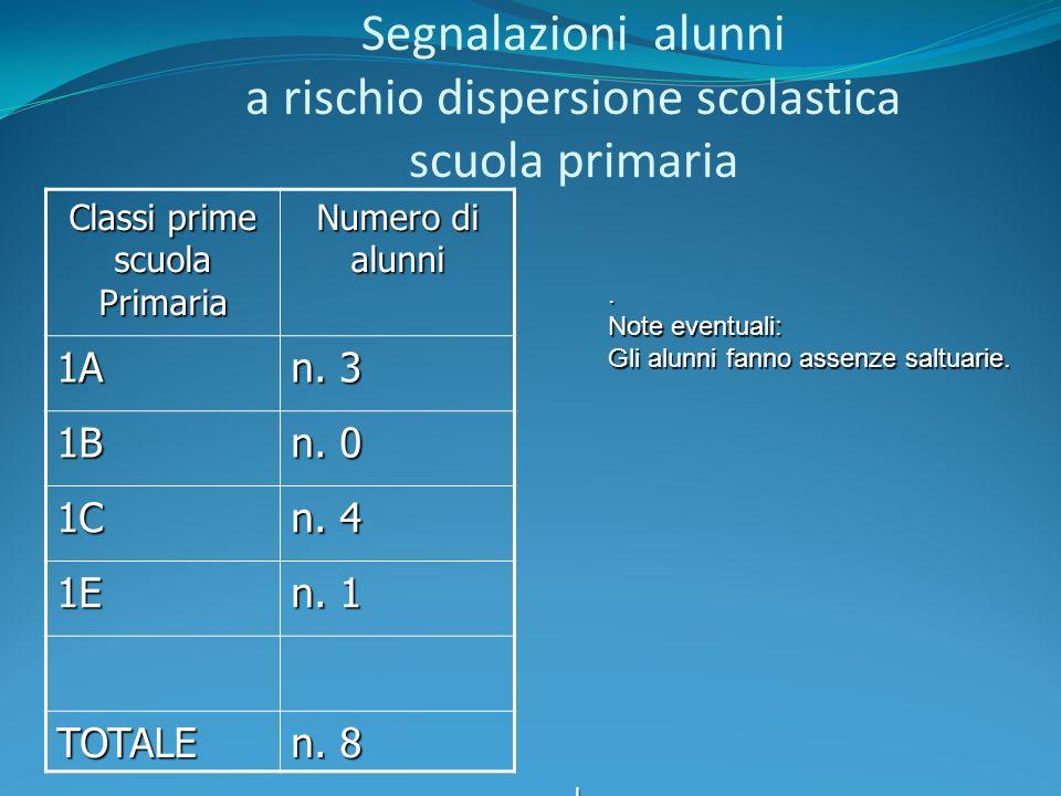 Segnalazioni alunni a rischio dispersione scolastica scuola primaria Classi prime scuola Primaria Numero di alunni 1A n. 3 1B n. 0 1C n. 4 1E n. 1 TOT