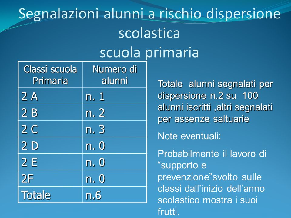 Segnalazioni alunni a rischio dispersione scolastica scuola primaria Classi scuola Primaria Numero di alunni 2 A n. 1 2 B n. 2 2 C n. 3 2 D n. 0 2 E n