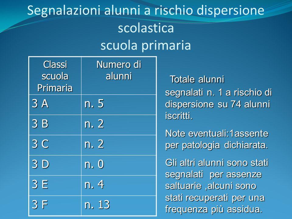 Segnalazioni dispersione scolastica Scuola primaria Classi QUARTE Numero di alunni 4A n.