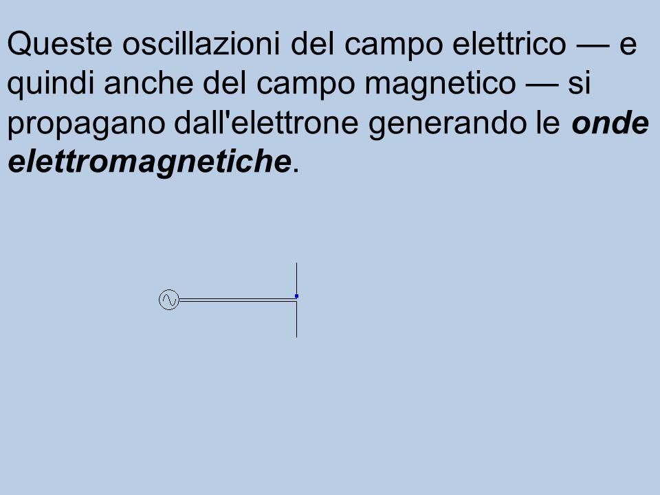 Supponiamo ora di far oscillare avanti e indietro l'elettrone. l campo elettrico nei punti circostanti viene perturbato a causa del cambiamento di dis