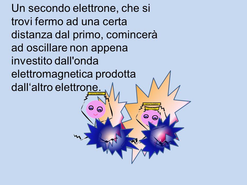 Queste oscillazioni del campo elettrico e quindi anche del campo magnetico si propagano dall'elettrone generando le onde elettromagnetiche.