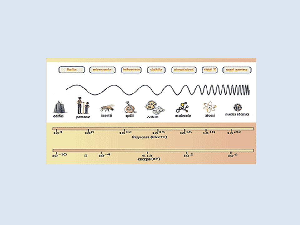 Le lunghezze d'onda delle radiazioni elettromagnetiche variano dalle centinaia di kilometri a dimensioni dell'ordine del nucleo atomico (10 -13 m, par