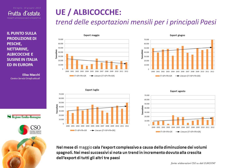 PROGETTI APPROFONDIMENTI E PROSPETTIVE Bologna, 10 giugno 2013 IL PUNTO SULLA PRODUZIONE DI PESCHE, NETTARINE, ALBICOCCHE E SUSINE IN ITALIA ED IN EUROPA Elisa Macchi Centro Servizi Ortofrutticoli ITALIA / SUSINE: trend degli acquisti al dettaglio fonte: elaborazioni CSO su dati GFK Italia 65-66.000 t 55.000 t, -15% 63.000 t