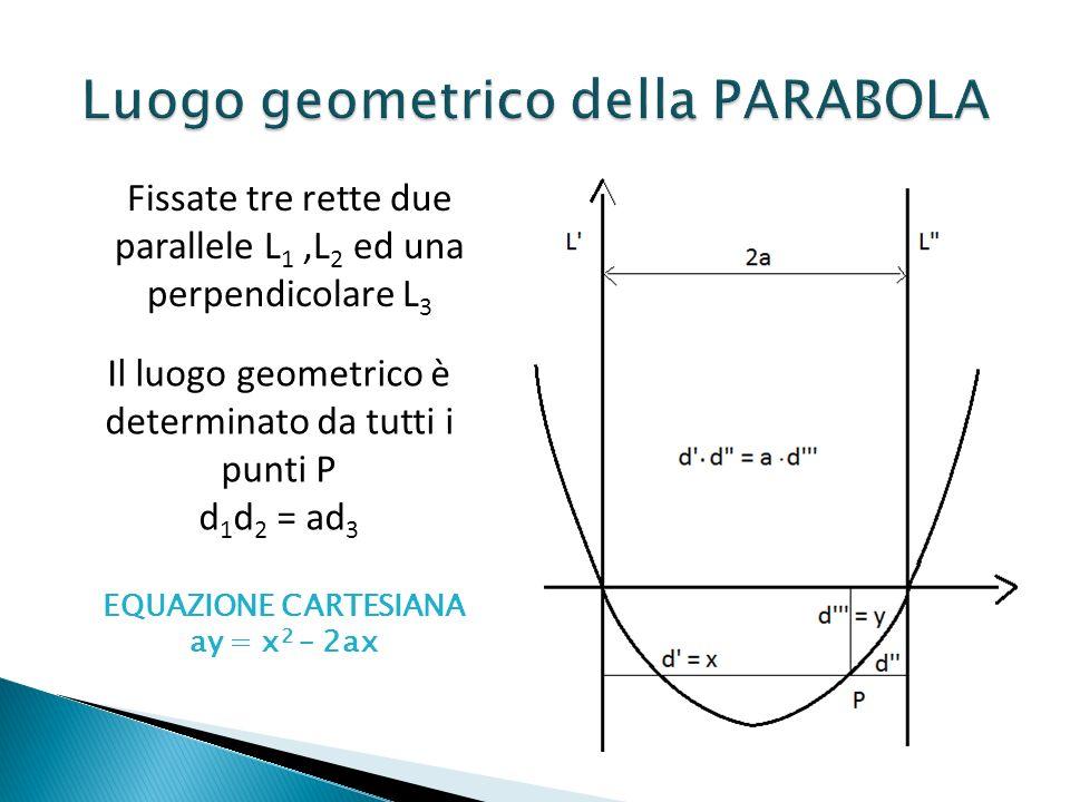 Fissate tre rette due parallele L 1,L 2 ed una perpendicolare L 3 Il luogo geometrico è determinato da tutti i punti P d 1 d 2 = ad 3 EQUAZIONE CARTES