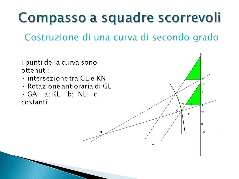 Costruzione di una curva di secondo grado I punti della curva sono ottenuti: intersezione tra GL e KN Rotazione antioraria di GL GA= a; KL= b; NL= c c