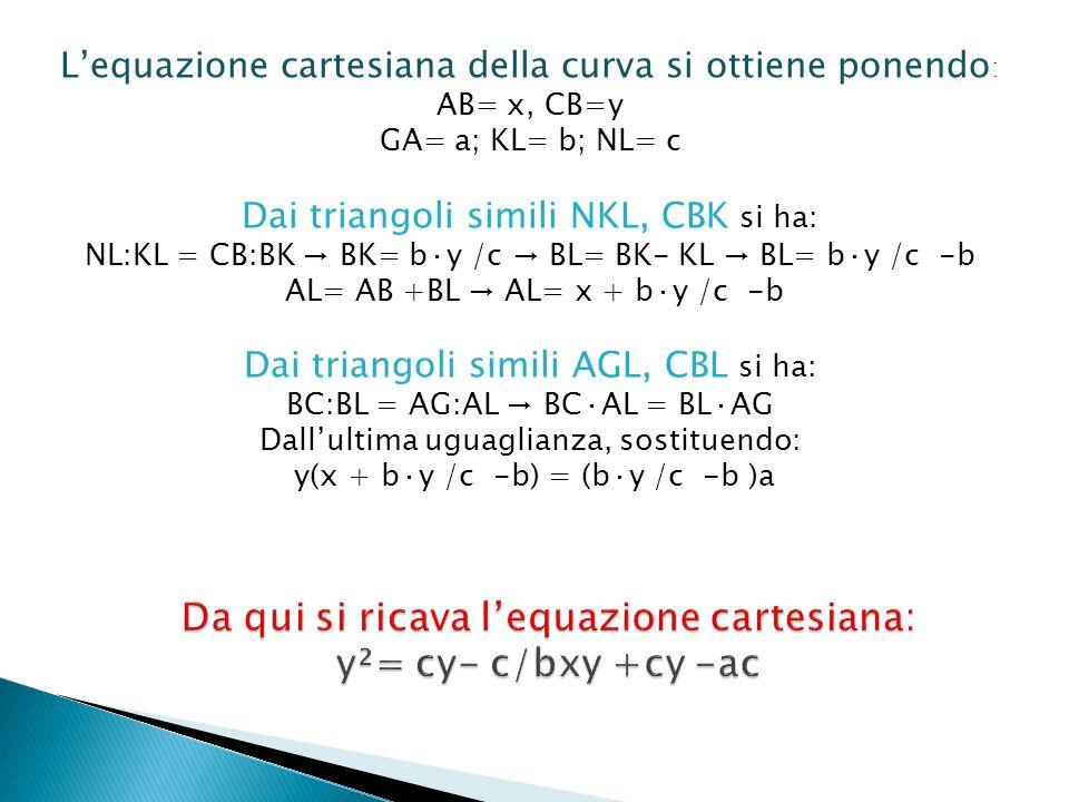 Lequazione cartesiana della curva si ottiene ponendo : AB= x, CB=y GA= a; KL= b; NL= c Dai triangoli simili NKL, CBK si ha: NL:KL = CB:BK BK= b·y /c B