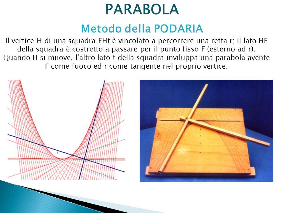 PARABOLA Il vertice H di una squadra FHt è vincolato a percorrere una retta r; il lato HF della squadra è costretto a passare per il punto fisso F (es