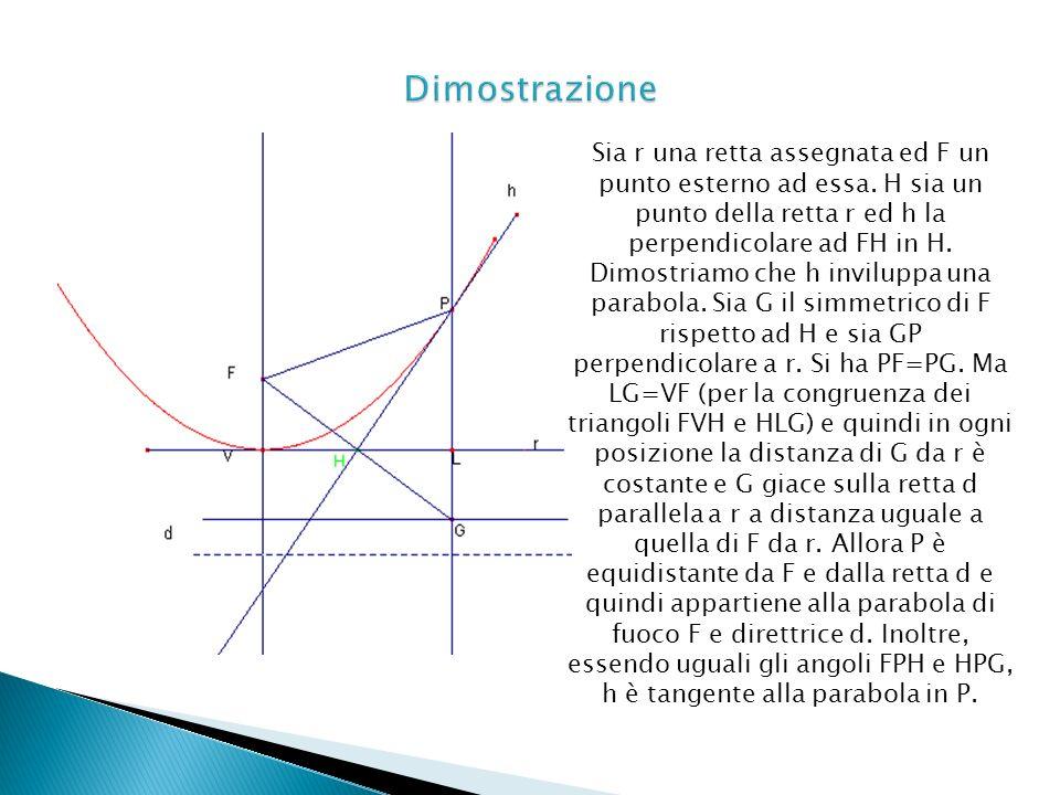 Sia r una retta assegnata ed F un punto esterno ad essa. H sia un punto della retta r ed h la perpendicolare ad FH in H. Dimostriamo che h inviluppa u