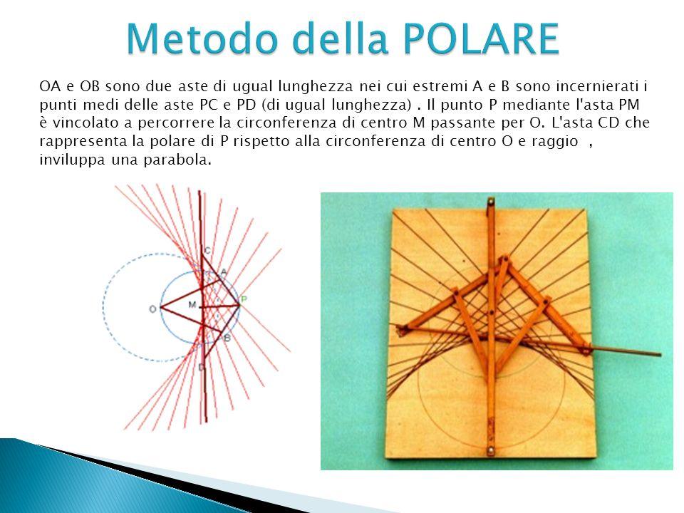 OA e OB sono due aste di ugual lunghezza nei cui estremi A e B sono incernierati i punti medi delle aste PC e PD (di ugual lunghezza). Il punto P medi