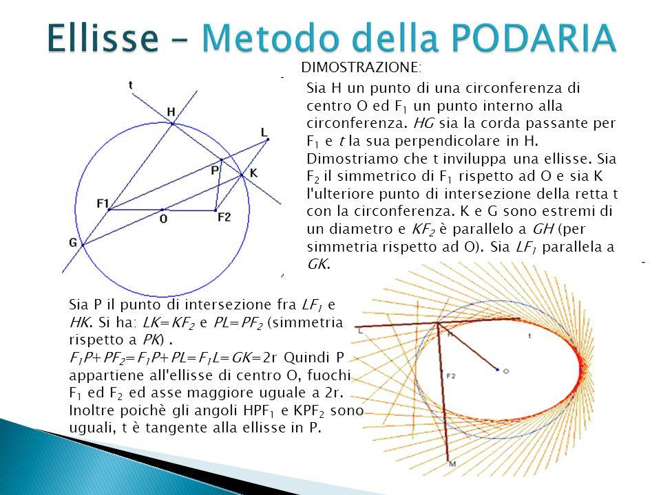 Sia H un punto di una circonferenza di centro O ed F 1 un punto interno alla circonferenza. HG sia la corda passante per F 1 e t la sua perpendicolare