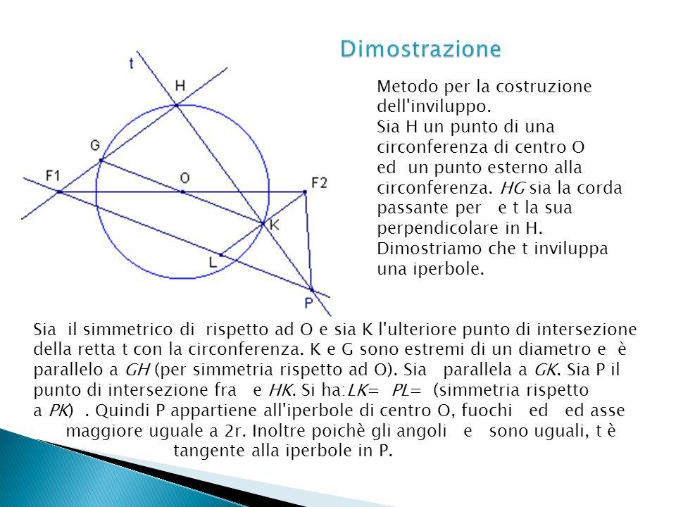 Metodo per la costruzione dell'inviluppo. Sia H un punto di una circonferenza di centro O ed un punto esterno alla circonferenza. HG sia la corda pass