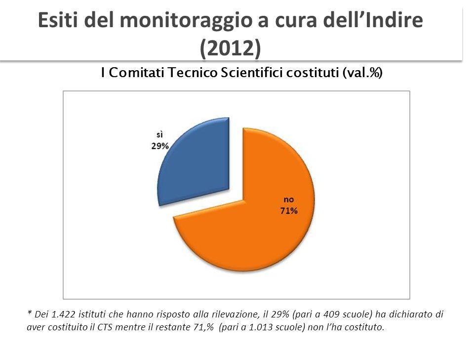 I Comitati Tecnico Scientifici costituti (val.%) * Dei 1.422 istituti che hanno risposto alla rilevazione, il 29% (pari a 409 scuole) ha dichiarato di aver costituito il CTS mentre il restante 71,% (pari a 1.013 scuole) non lha costituto.