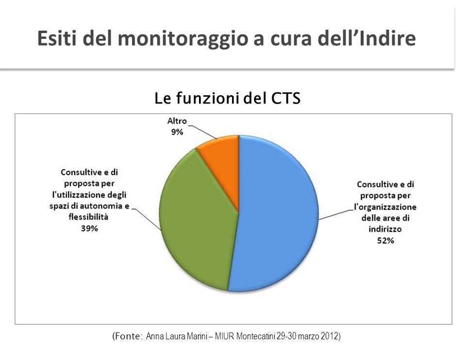 Le funzioni del CTS Esiti del monitoraggio a cura dellIndire (Fonte: Anna Laura Marini – MIUR Montecatini 29-30 marzo 2012)