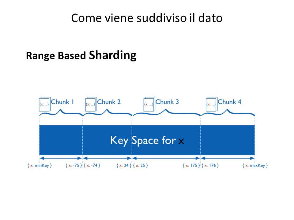 Come viene suddiviso il dato Range Based Sharding