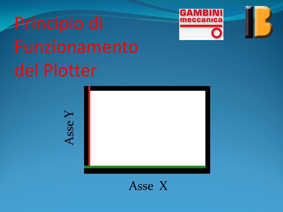 Due assi + uno Il plotter è un sistema basato sullo spostamento di due assi x ed y e, nel nostro caso, anche su un terzo asse, quello che determina la rotazione su se stesso del ripiano.