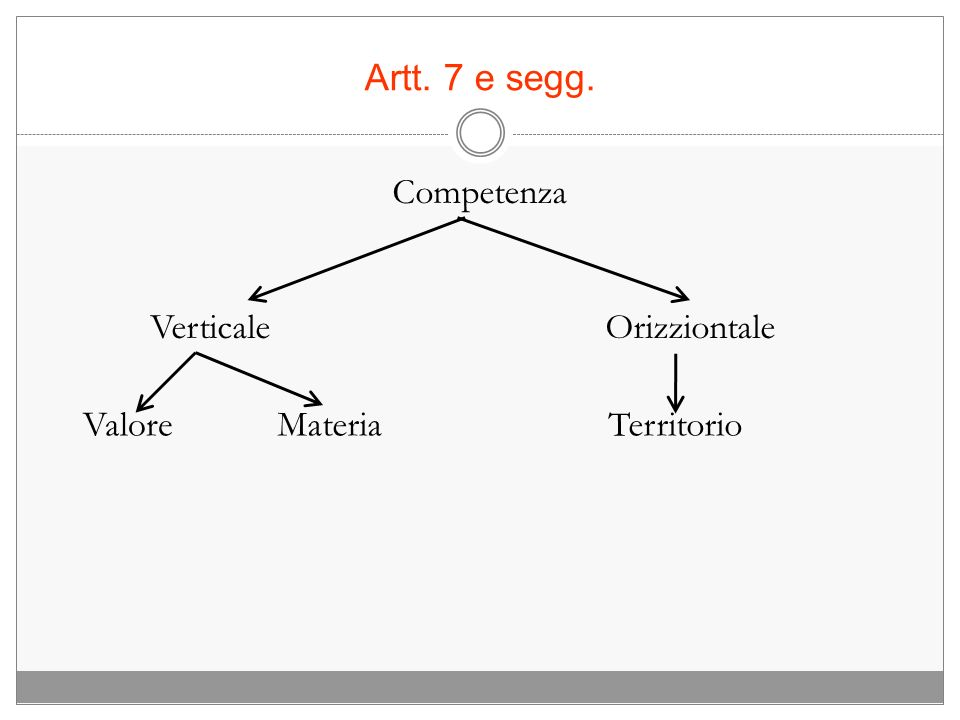 Artt. 7 e segg. Competenza Verticale ValoreMateria Orizziontale Territorio