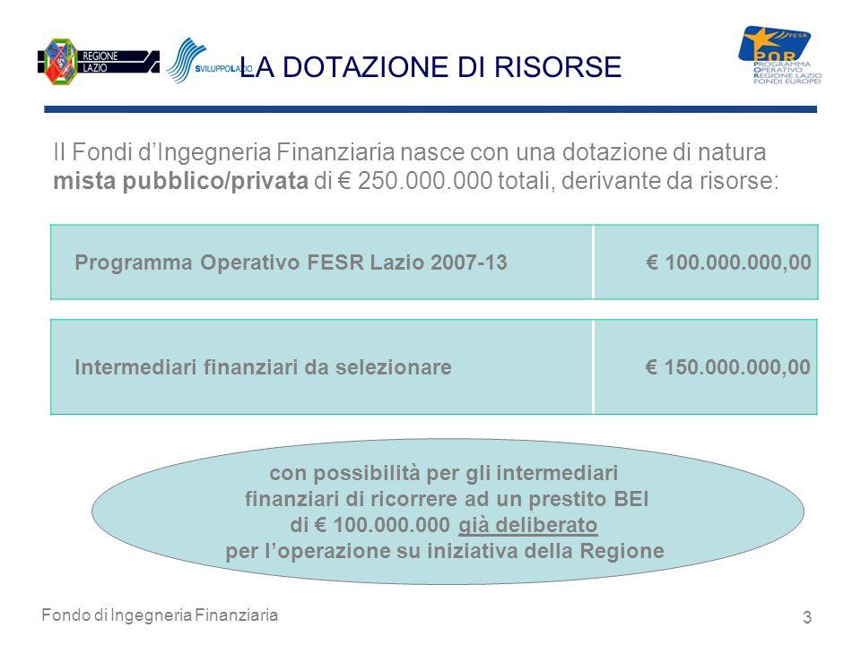 Fondo di Ingegneria Finanziaria 3 LA DOTAZIONE DI RISORSE Intermediari finanziari da selezionare 150.000.000,00 Programma Operativo FESR Lazio 2007-13