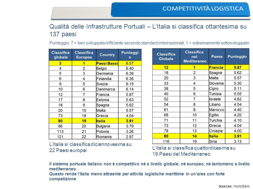 Qualità delle Infrastrutture Portuali – LItalia si classifica ottantesima su 137 paesi LItalia si classifica diciannovesima su 22 Paesi europei LItali
