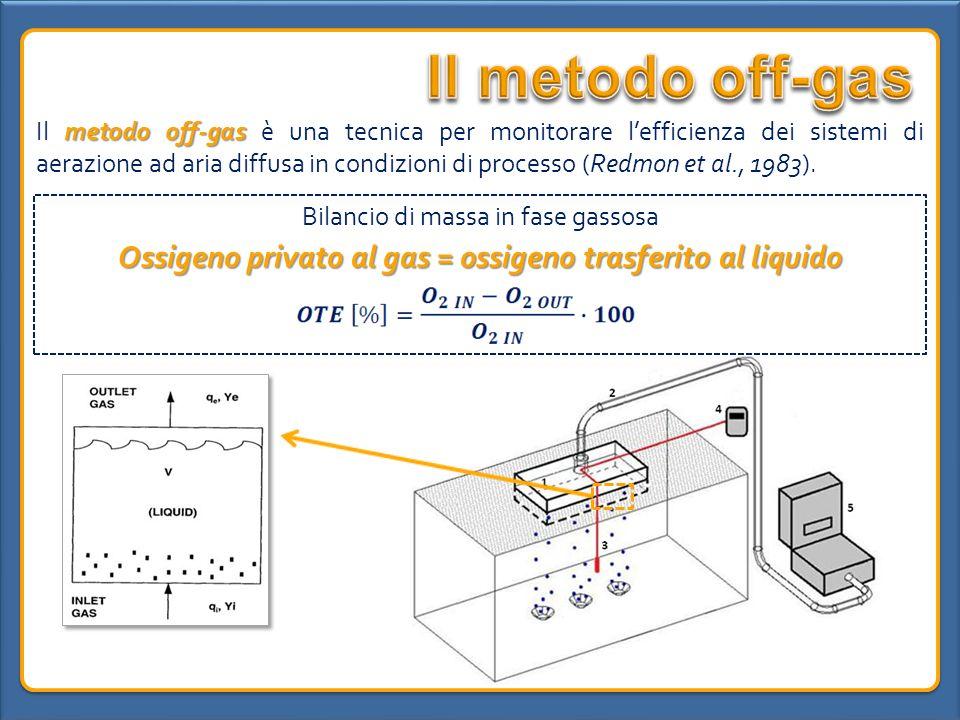 metodo off-gas Il metodo off-gas è una tecnica per monitorare lefficienza dei sistemi di aerazione ad aria diffusa in condizioni di processo (Redmon e