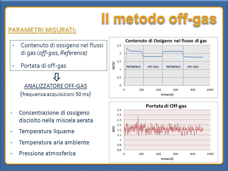 -Contenuto di ossigeno nel flussi di gas (off-gas, Reference) -Portata di off-gas ANALIZZATORE OFF-GAS ( frequenza acquisizioni 50 ms ) -Concentrazion
