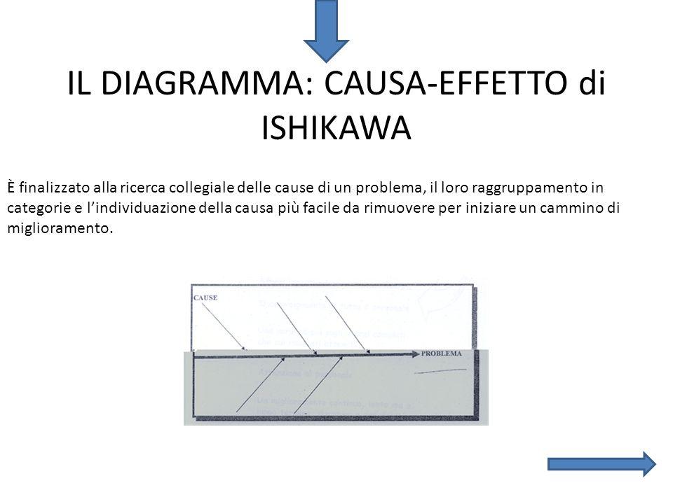 IL DIAGRAMMA: CAUSA-EFFETTO di ISHIKAWA È finalizzato alla ricerca collegiale delle cause di un problema, il loro raggruppamento in categorie e lindiv