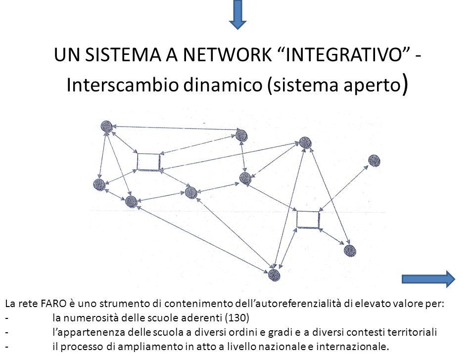 UN SISTEMA A NETWORK INTEGRATIVO - Interscambio dinamico (sistema aperto ) La rete FARO è uno strumento di contenimento dellautoreferenzialità di elev