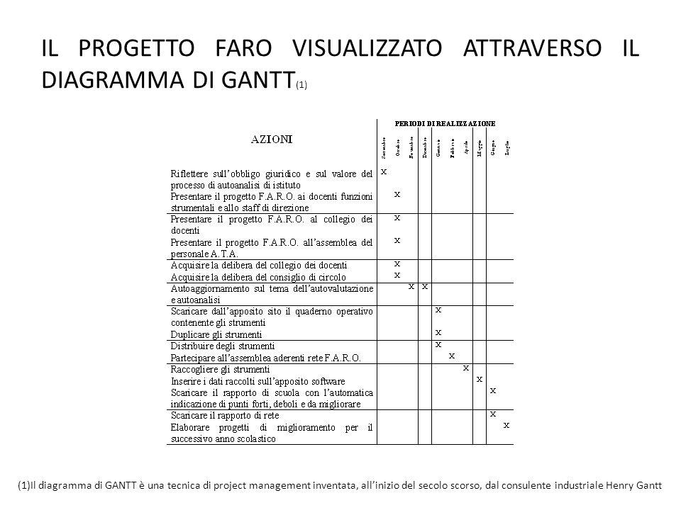 IL PROGETTO FARO VISUALIZZATO ATTRAVERSO IL DIAGRAMMA DI GANTT (1) (1)Il diagramma di GANTT è una tecnica di project management inventata, allinizio d