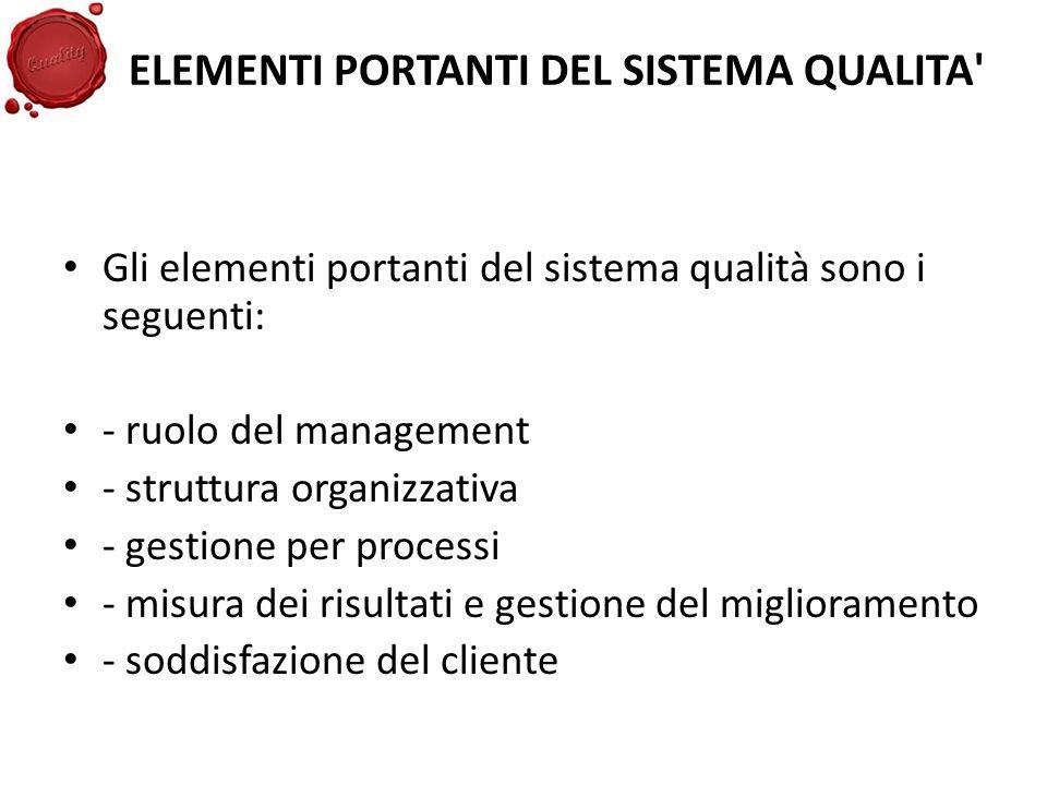 ELEMENTI PORTANTI DEL SISTEMA QUALITA' Gli elementi portanti del sistema qualità sono i seguenti: - ruolo del management - struttura organizzativa - g