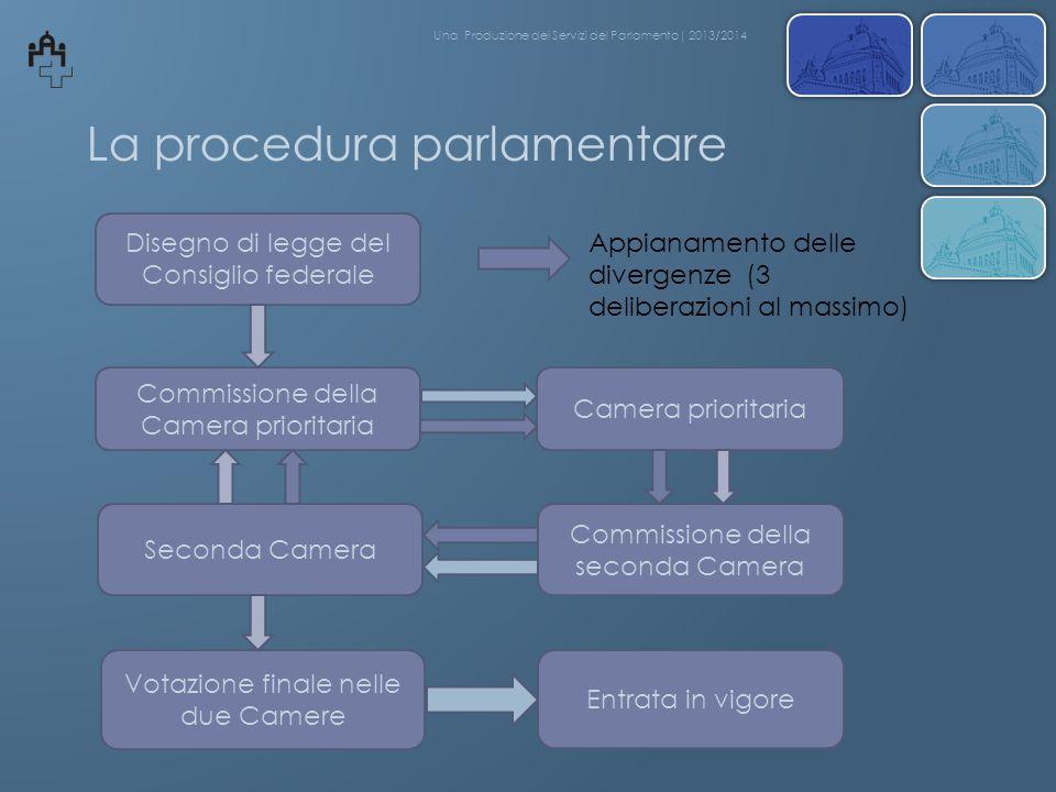 La procedura parlamentare Disegno di legge del Consiglio federale Commissione della Camera prioritaria Votazione finale nelle due Camere Entrata in vi