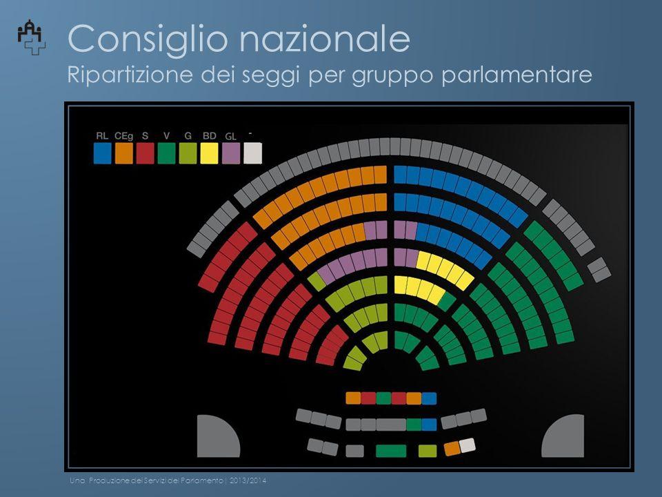 Consiglio nazionale Ripartizione dei seggi per gruppo parlamentare Una Produzione dei Servizi del Parlamento| 2013/2014