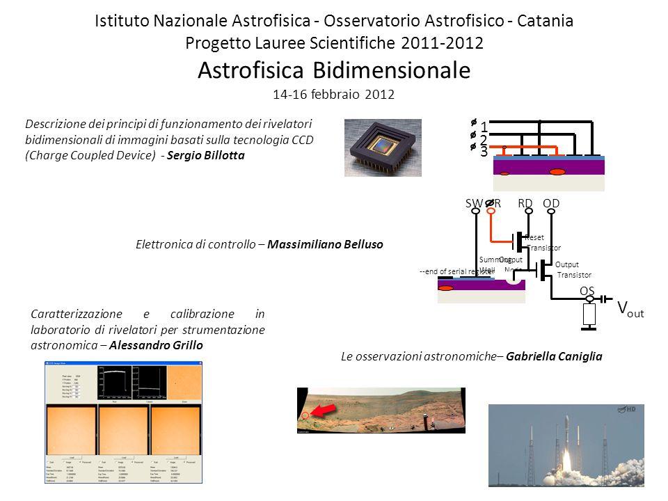 Istituto Nazionale Astrofisica - Osservatorio Astrofisico - Catania Progetto Lauree Scientifiche 2011-2012 Astrofisica Bidimensionale 14-16 febbraio 2