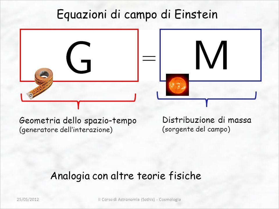 Equazioni di campo di Einstein Geometria dello spazio-tempo (generatore dellinterazione) Distribuzione di massa (sorgente del campo) Analogia con altr