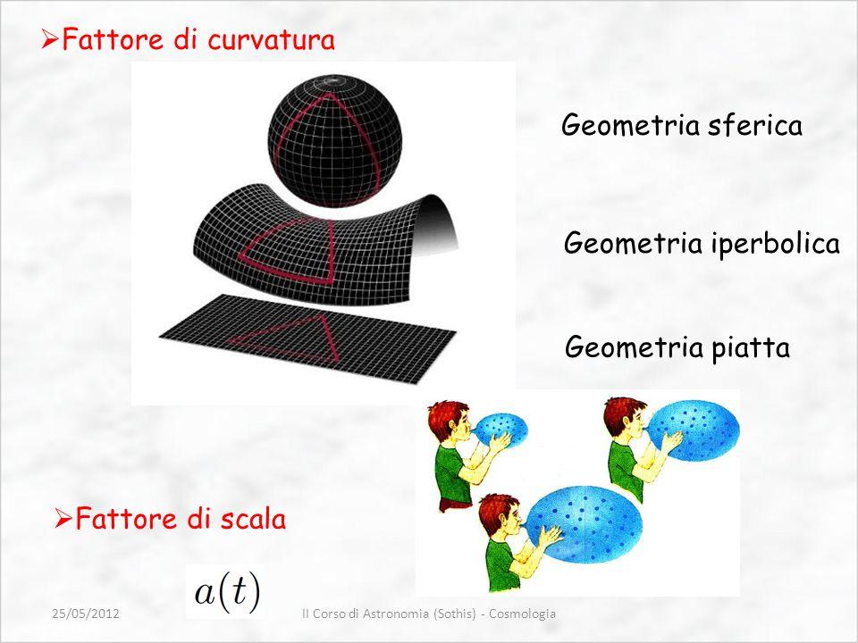 Geometria piatta Geometria sferica Geometria iperbolica Fattore di scala Fattore di curvatura II Corso di Astronomia (Sothis) - Cosmologia25/05/2012