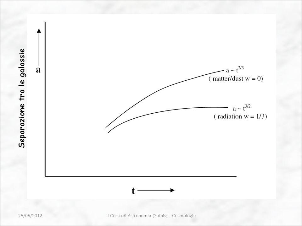 II Corso di Astronomia (Sothis) - Cosmologia Separazione tra le galassie Tempo cosmologico 25/05/2012