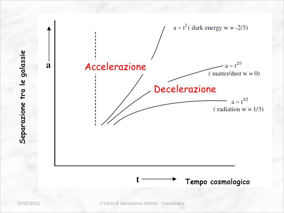 II Corso di Astronomia (Sothis) - Cosmologia Separazione tra le galassie 25/05/2012 Decelerazione Accelerazione Tempo cosmologico