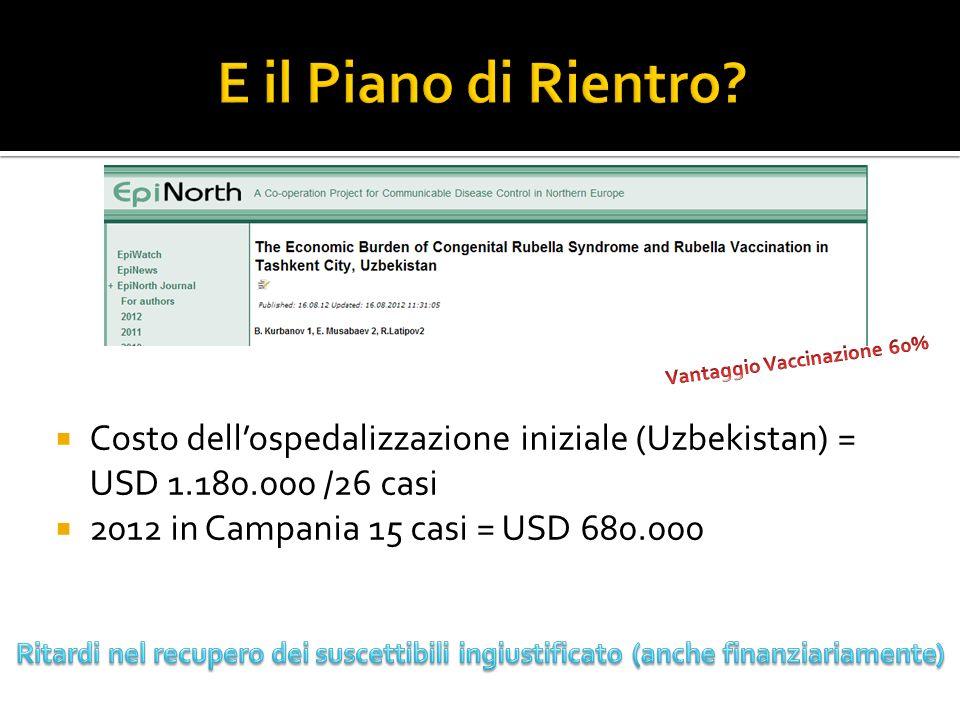 Costo dellospedalizzazione iniziale (Uzbekistan) = USD 1.180.000 /26 casi 2012 in Campania 15 casi = USD 680.000