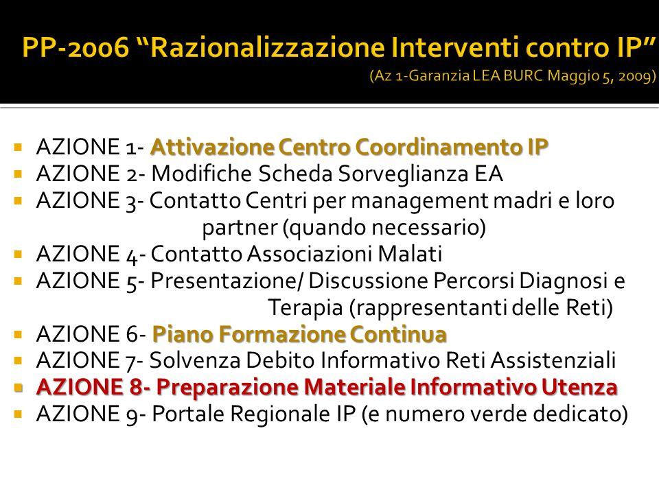 Attivazione Centro Coordinamento IP AZIONE 1- Attivazione Centro Coordinamento IP AZIONE 2- Modifiche Scheda Sorveglianza EA AZIONE 3- Contatto Centri