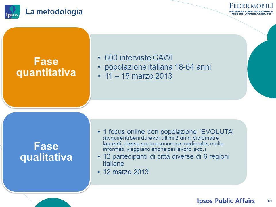 10 600 interviste CAWI popolazione italiana 18-64 anni 11 – 15 marzo 2013 Fase quantitativa 1 focus online con popolazione EVOLUTA (acquirenti beni du