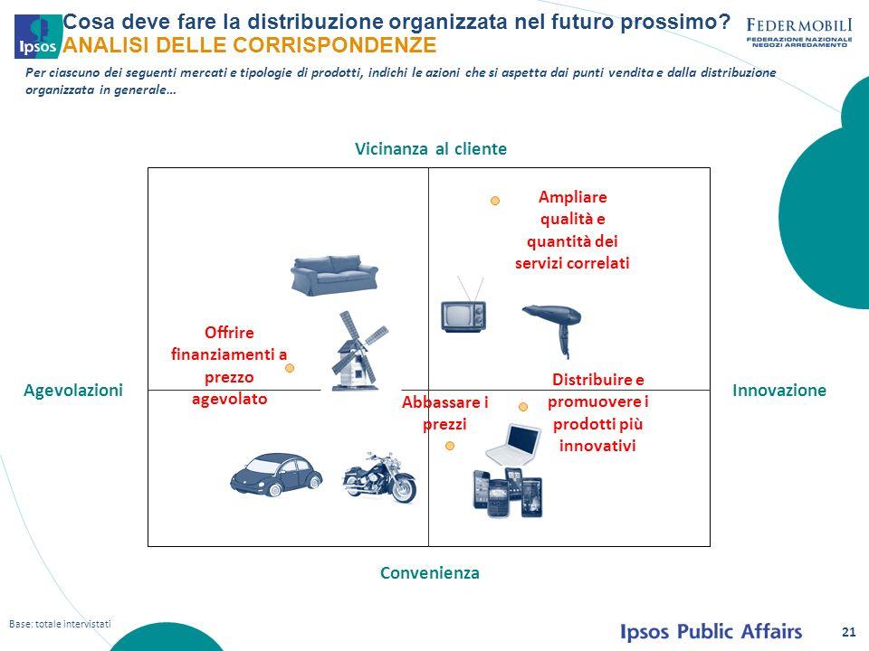 21 Per ciascuno dei seguenti mercati e tipologie di prodotti, indichi le azioni che si aspetta dai punti vendita e dalla distribuzione organizzata in generale… Cosa deve fare la distribuzione organizzata nel futuro prossimo.