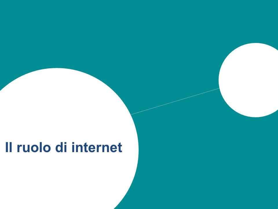 31 Il ruolo di internet