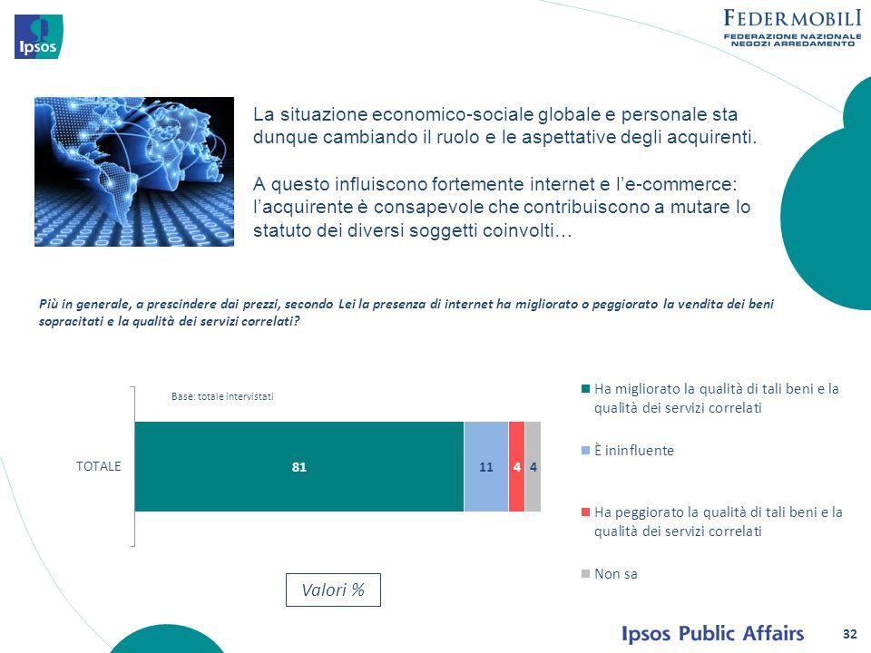 La situazione economico-sociale globale e personale sta dunque cambiando il ruolo e le aspettative degli acquirenti.