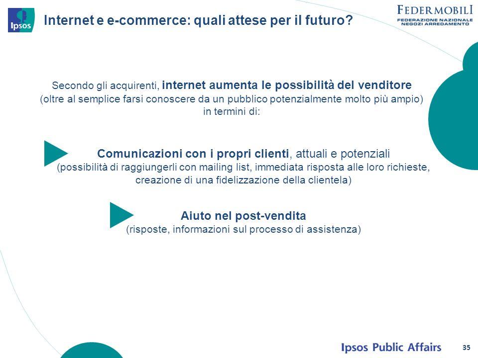 Internet e e-commerce: quali attese per il futuro? Secondo gli acquirenti, internet aumenta le possibilità del venditore (oltre al semplice farsi cono